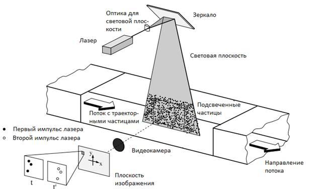 Структурная схема метода