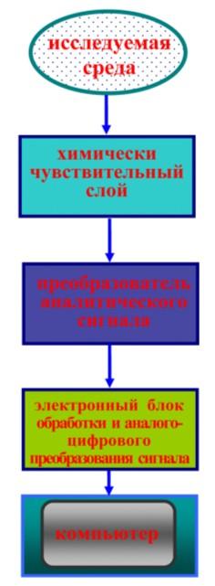 Функциональная схема измерения