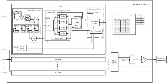 Блок – схема счетчика фотонов.