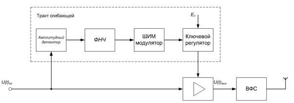 Структурная схема усилителя