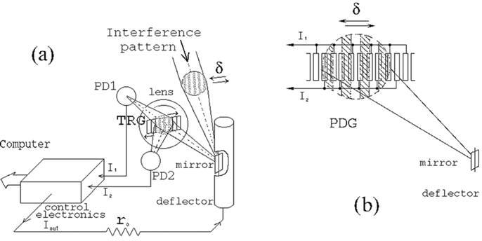 precise laser interferometry