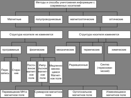 Структурная схема методов