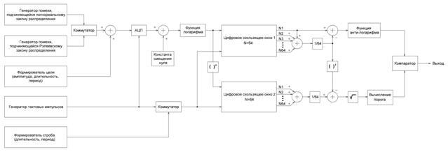 Блок-схема модели обнаружителя