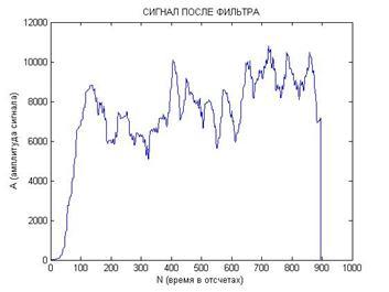 D:\Аспирантура\Статьи 2011\Статья в Радиолектронику\Картинки\Суммарный сигнал для одинакрвых начальных условий.jpg