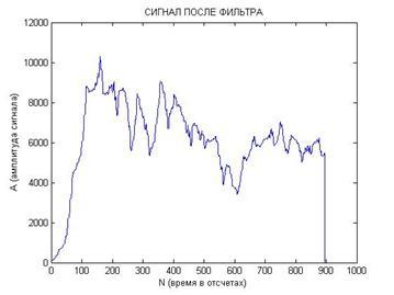 D:\Аспирантура\Статьи 2011\Статья в Радиолектронику\Картинки Суммарный сигнал для сильно разных начальных условий.jpg