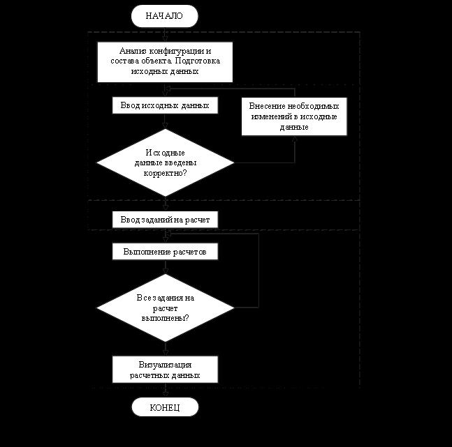 Общий алгоритм