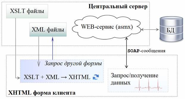 Схема взаимодействия клиента с
