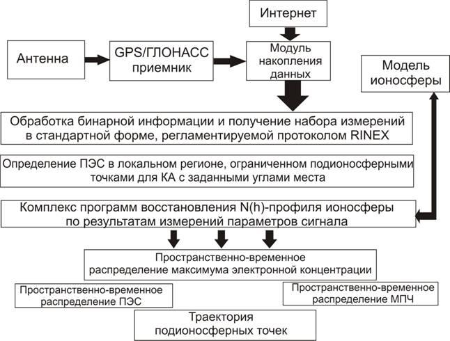 Возможная блок-схема модуля