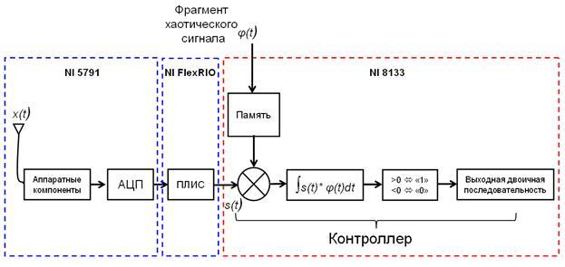 Схема приемника изображена на