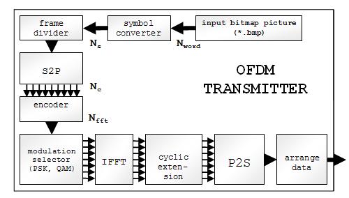Структурная схема OFDM