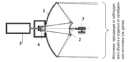 Схема сканирующего