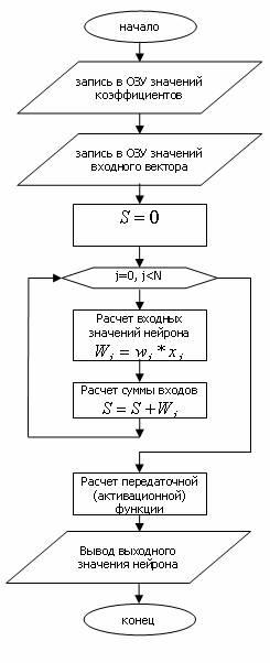 Обобщенная блок-схема