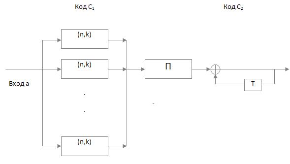 Рис. 3 Блок-схема формирования
