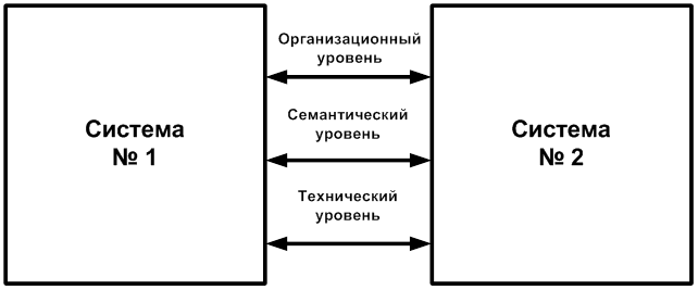 Модель интероперабельности облачных вычислений
