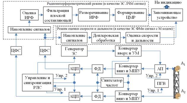 Структурная схема РЛ комплекса