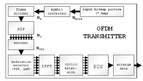 memory white model over ofdm signal using matlab This model assumes that the magnitude of a signal that has passed through a transmission medium (also called a communications channel) will vary randomly, or fade according to a rayleigh distribution.