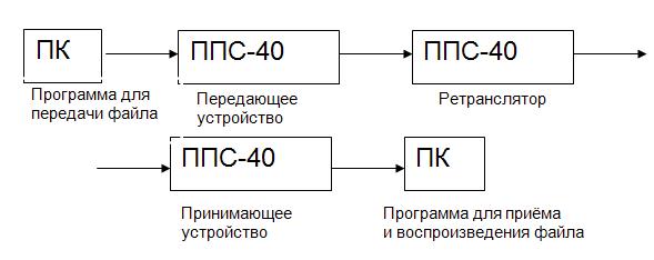 Общая схема передачи видео