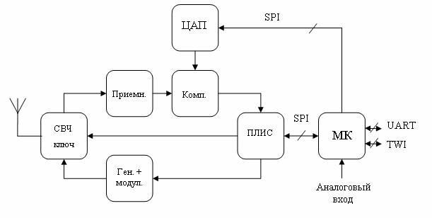 Структурная схема СШП