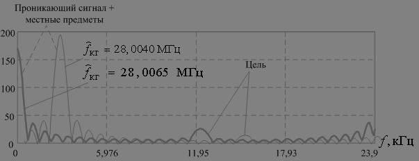 Частота гетеродинирования перевести