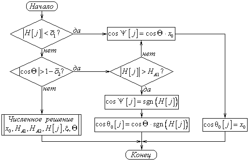 Блок-схема алгоритма работы