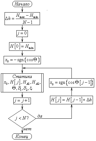 Блок-схемы алгоритмов расчета
