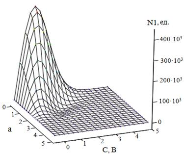 Энергетическое отношение сигнал шум
