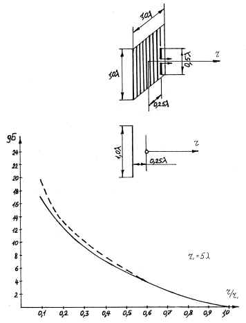 антенно фидерные устройства козырев