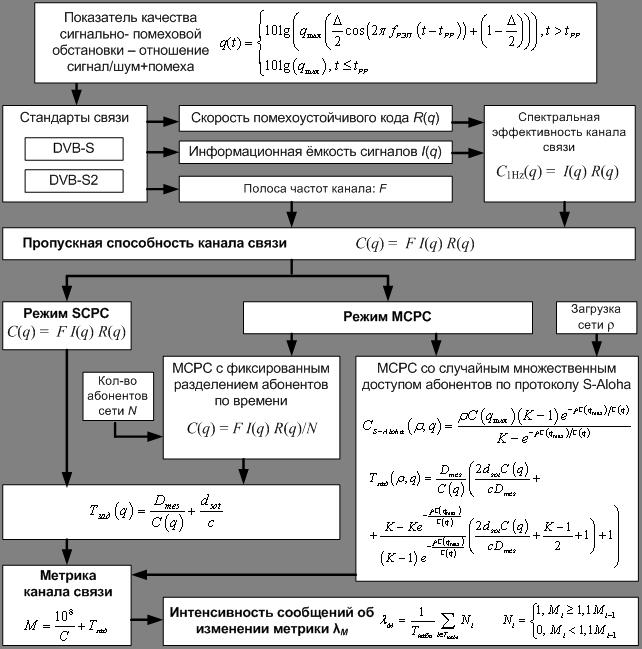 Схема взаимосвязи исследуемых