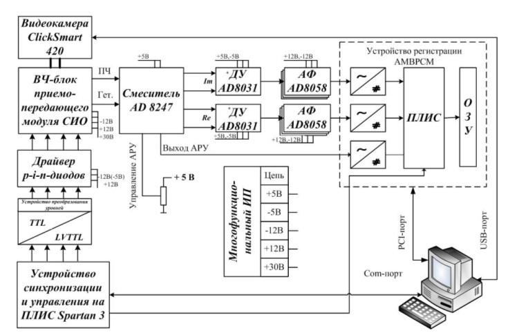 Функционнальная схема стенда
