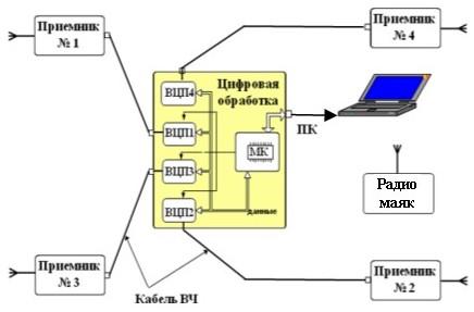 Рис. 20 Структурная схема